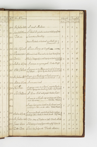 An Inventory of all His Majesties pictures in Whitehall. With: An Inventory of all His Majesties pictures in Hampton-Court